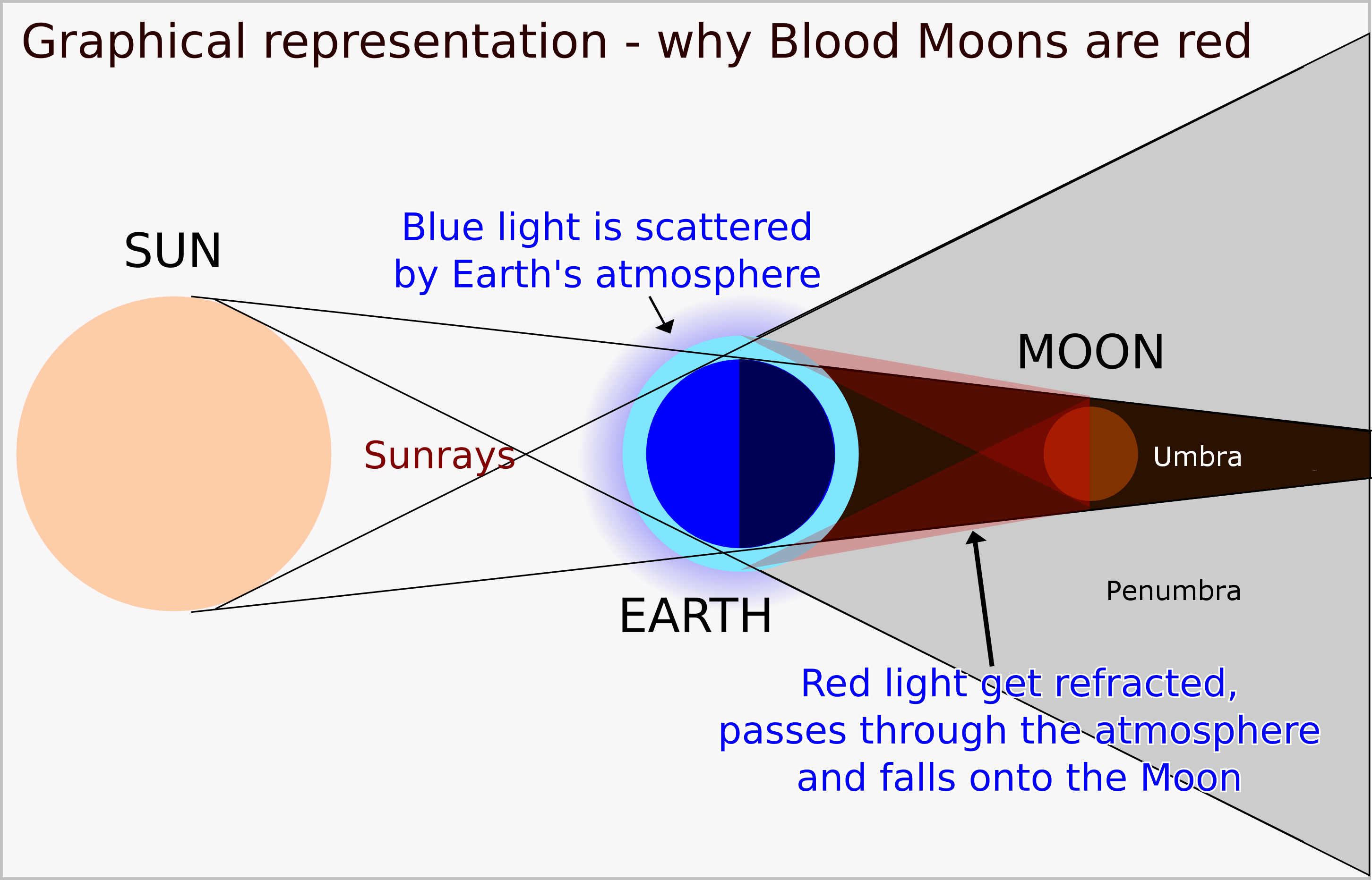 blood moon explanation: rayleigh scattering