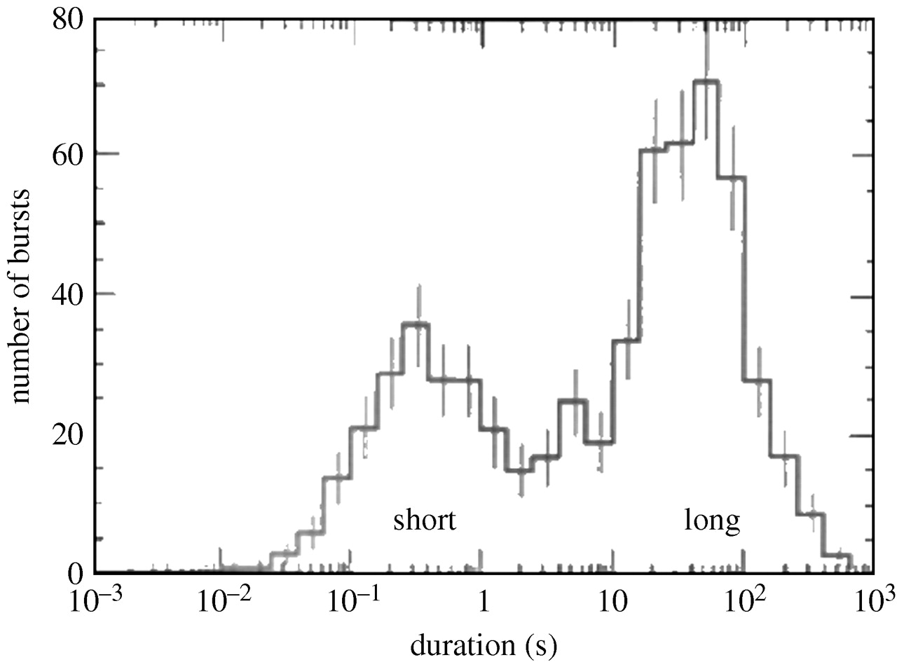 A histogram of the T90 durations for 586 bursts detected by CGRO-BATSE. The distribution clearly shows the two populations of bursts: short bursts and long bursts. The minimum between these two peaks is approximately 2 s.