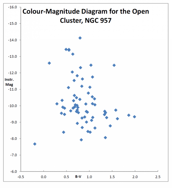 An Example Dataset | National Schools' Observatory