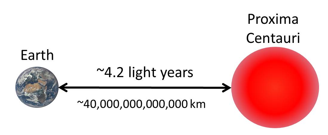Light Year | National Schools' Observatory