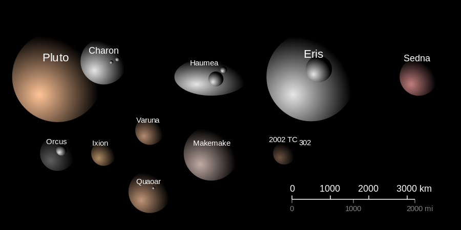 Possible Dwarf Planets