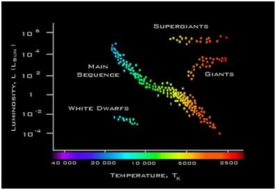 Hertzsprung russell diagram national schools observatory hertzsprung russell diagram ccuart Gallery
