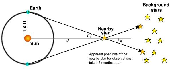 Parallax Measurements | National Schools' Observatory