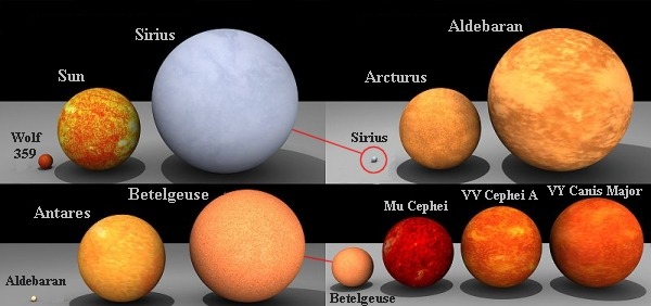 Star Sizes | National Schools' Observatory