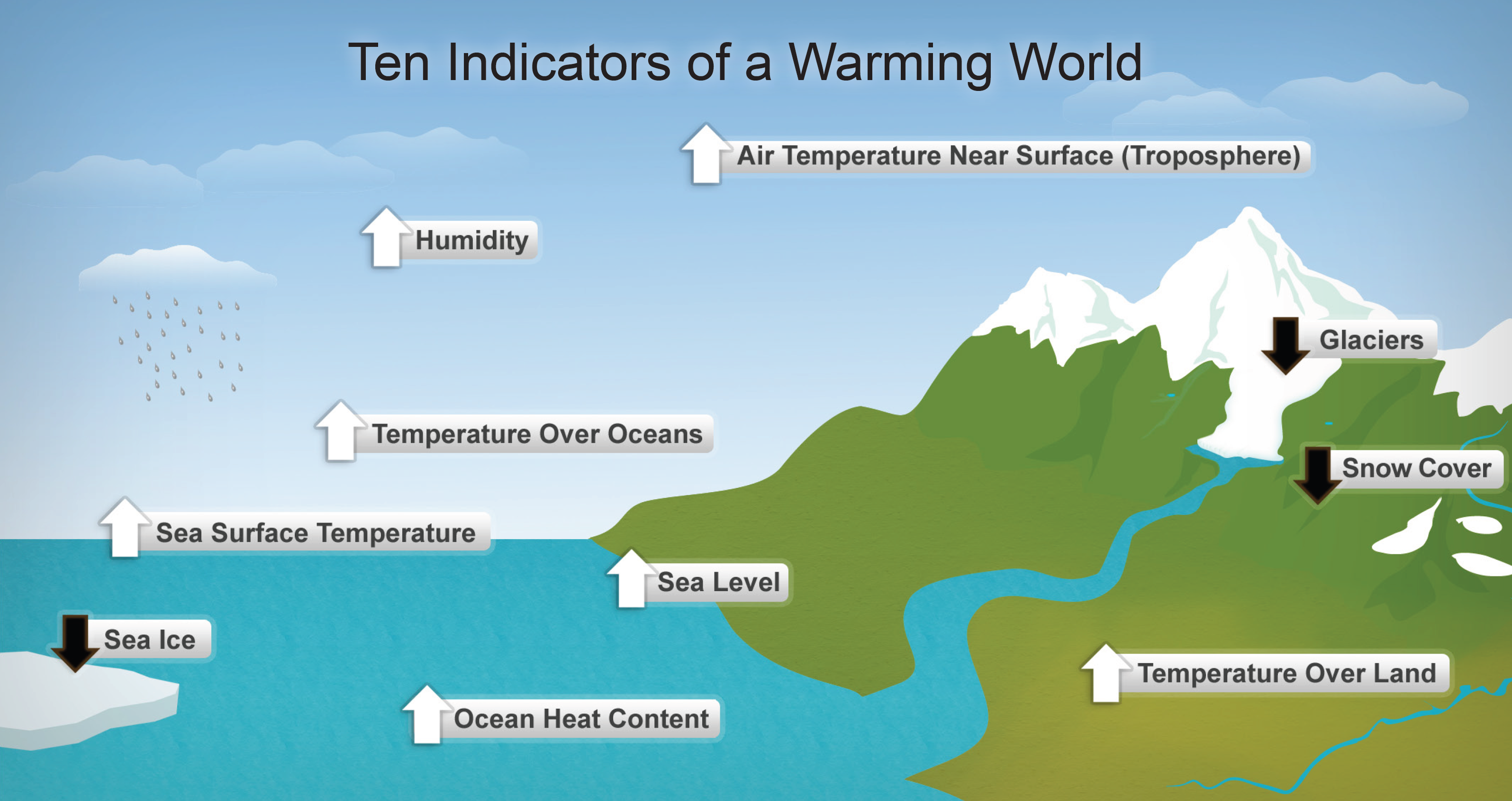Global Warming Indicators