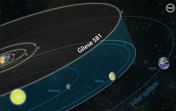 Comparison of the Gliese 581 system