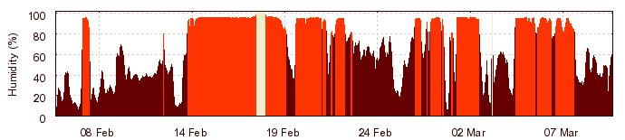 Graph of humidity at the Liverpool Telescope