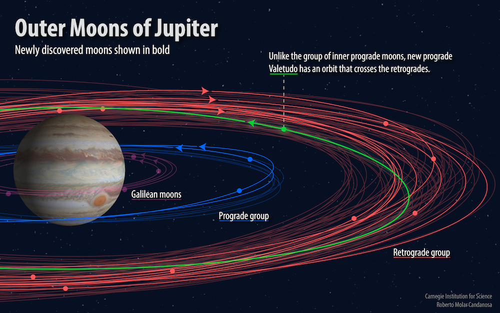 New Jupiter Moon orbits shown in bold. Valetudo lies in the outer retrograde orbit group but has a prograde orbit.