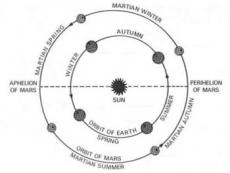 Diagram showing Mars and Earth orbits